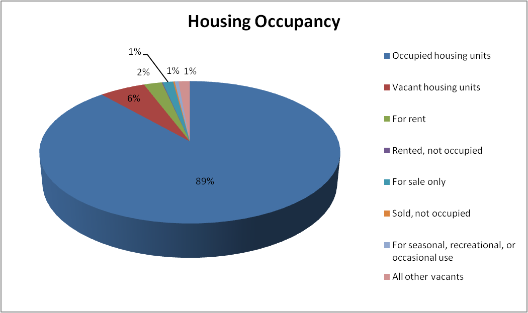 Housing Occupancy Chart